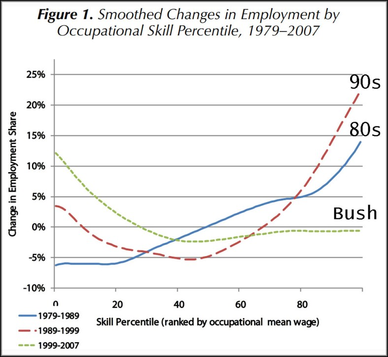 Shift from growth of high skilled jobs to low skilled jobs. 1979 -2007