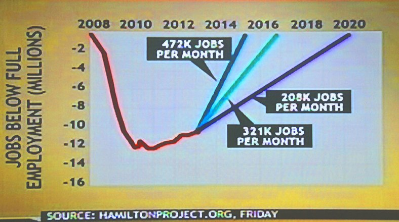 Job Growth needed to get back to 2008 employment